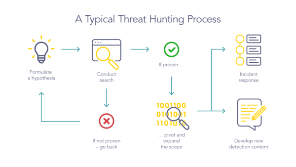 A typical threat hunting process