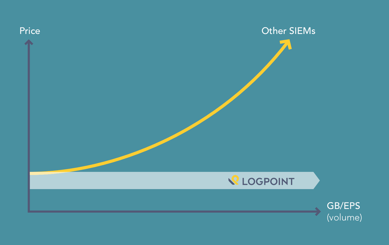 LogPoint Pricing Model